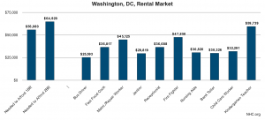 washington-dc-rental-market